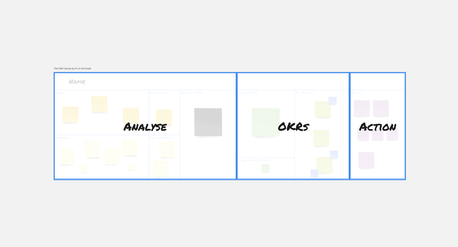Develop OKRs the right way with the OKR Canvas from Its in the Node